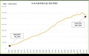 電気使用量の推移 50年間で10倍