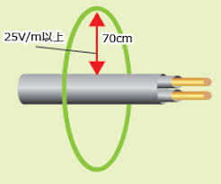 配線から半径70cm360°方向に電磁波が発生