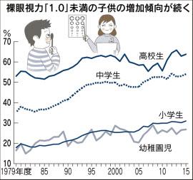 視力低下のグラフ